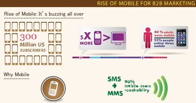 Rise Of Mobile B2B