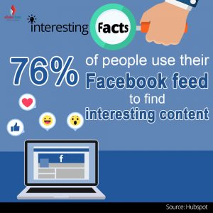 76% of people use their Facebook feed to find interesting content