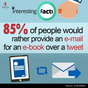85% of people would rather provide an e-mail for an e-book over a tweet.