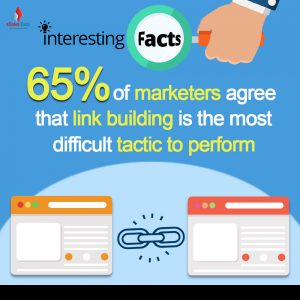 65% of marketers agree that link building is the most difficult tactic to perform