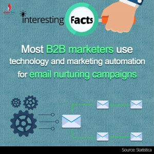 Most-B2B-marketers-use-technology-and-marketing-automation-for-email-nurturing-campaigns.jpg