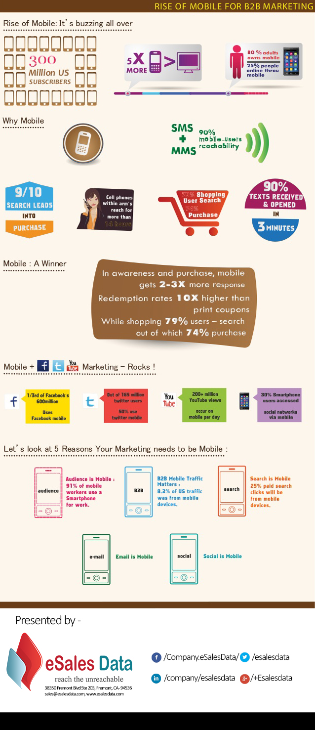 Rise of Mobile for B2B Marketing