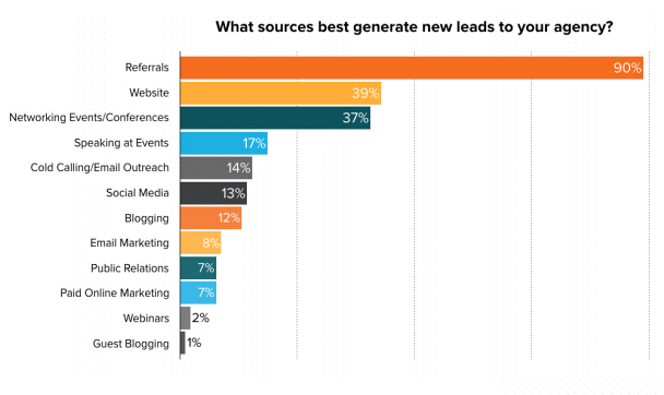 Top sources of lead generation