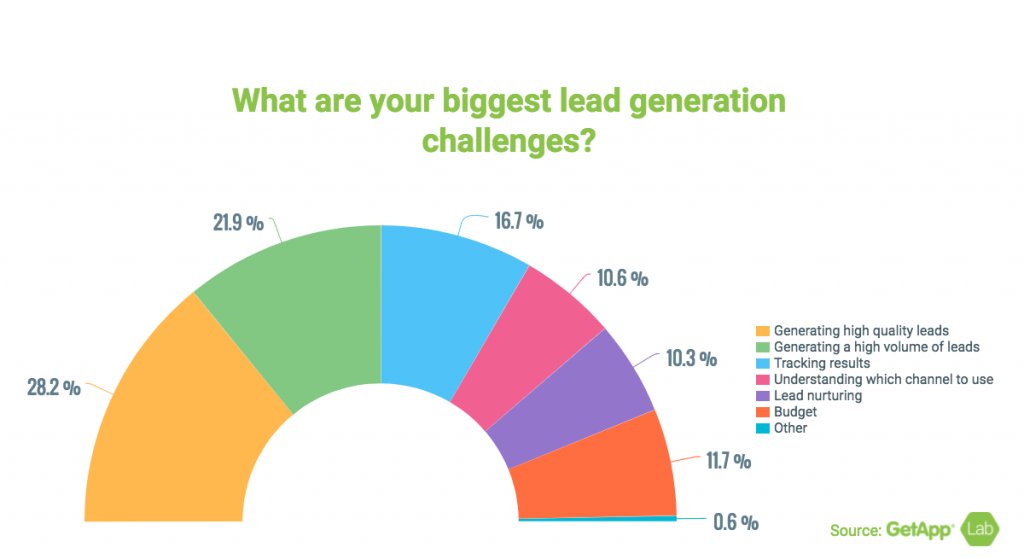 biggest challenges in lead generation