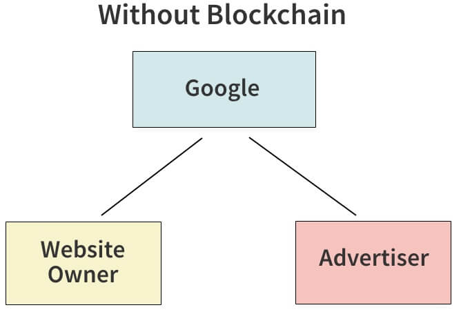 without-blockchain