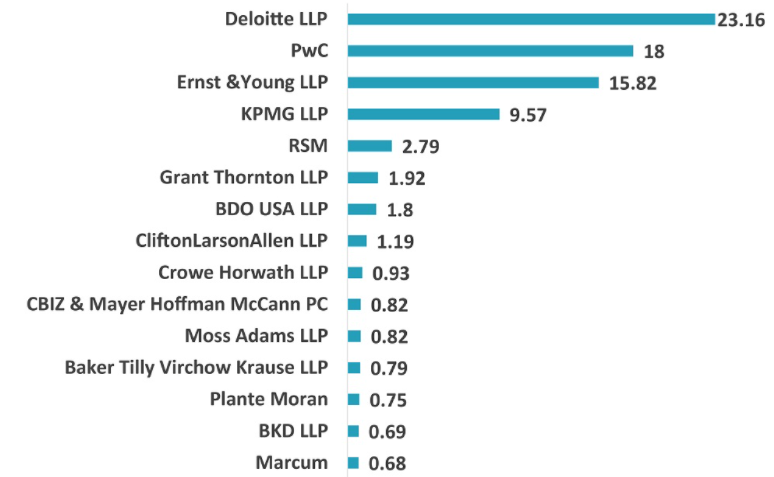 top 15 accounting firms revenue